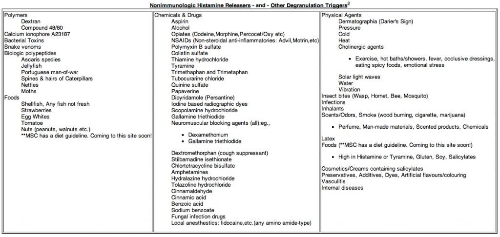 mast cell degranulation trigger list (Mastocytosis Society Canada)